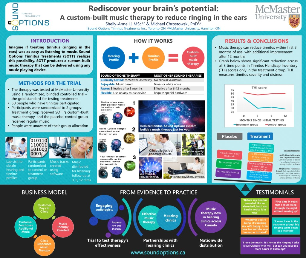 The poster was presented at This Is Long Term Care Conference, 2015, at Westin Harbour Castle in Toronto, Ontario